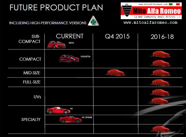 Aspettando il 1 giugno 2018, ovvero la presentazione del product plan FCA 2019-2022, ecco qualche ipotesi per Alfa Romeo