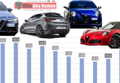 Il mercato auto Italia a settembre 2016 ha segnato+ 17,43% , FCA segna +20,84% e Alfa Romeo vola a + 47,25%