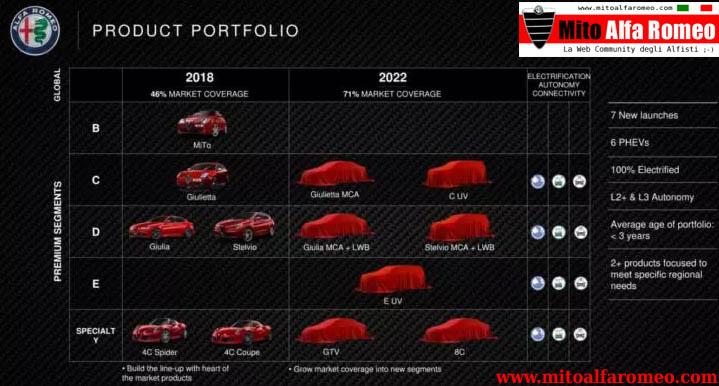 Product Plan FCA 2018-2022: focus investimenti su Alfa Romeo e Maserati, sette nuove Alfa in arrivo